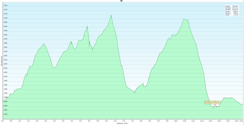 Day Two Elevation Profile