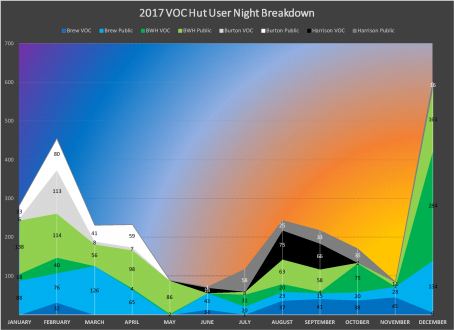 2017 VOC Hut User Night Breakdown.png