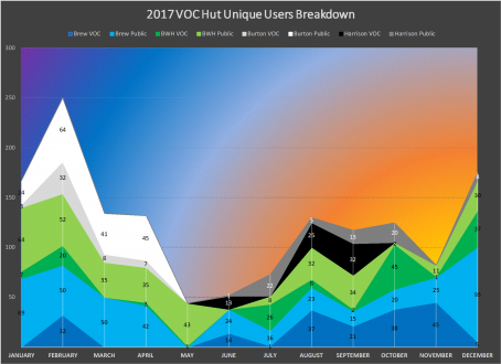 2017 VOC Hut Unique User Breakdown.png