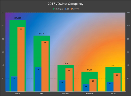 2017 VOC Hut Occupancy.png