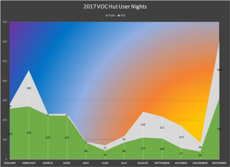 2017 VOC Hut User Nights.png