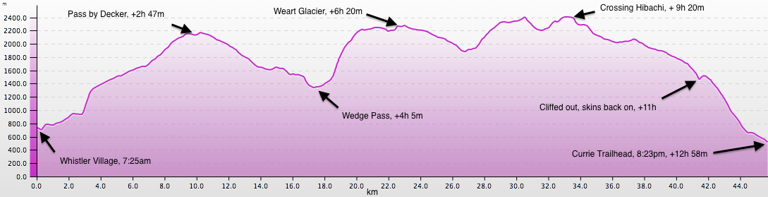 Blackcomb-Currie Elevation Profile