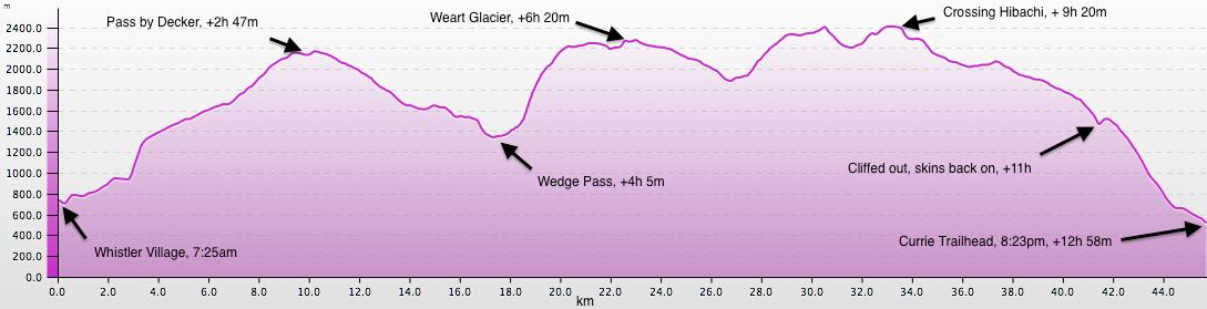 Blackcomb-Currie Elevation Profile