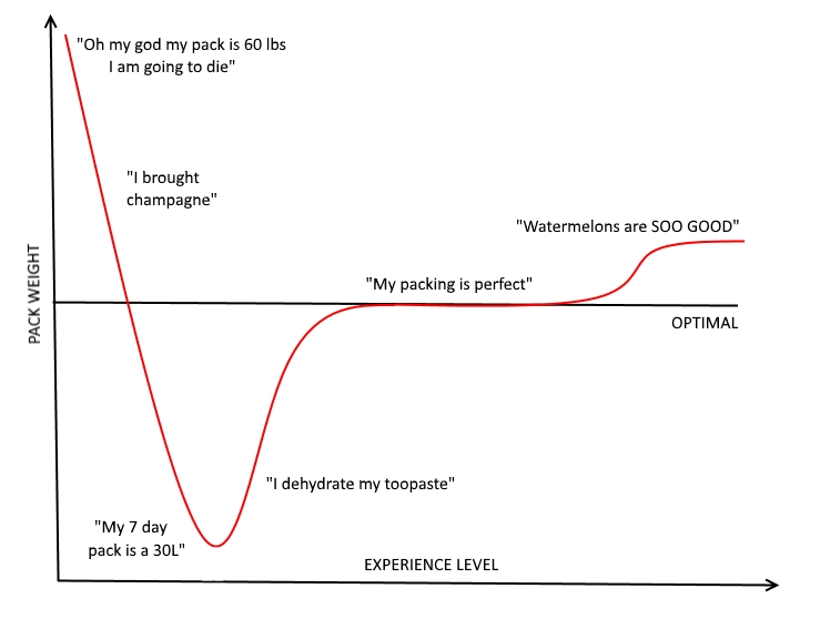 The pack weight to experience level chart.