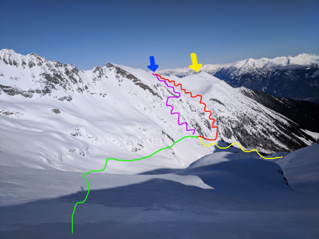 Our final major route decision. The blue arrow marks the approximate location of zorro's couloir, the yellow arrow marks the approximate location of pencil chute. Just before 11:30am, we had completed traversing to the end of the green line. We had the choice of 1) Going up the route in red 2) Going up the route in purple 3) Bailing down Gravell Creek down the route in light blue. We chose option 2.